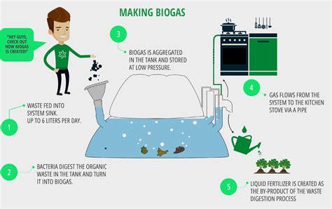home biogas system design how the homebiogas system works homebiogas