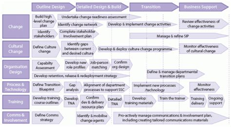 Generic Business Unit Transition Plan Change Management Concepts Pinterest Change Managed Services Transition Plan Template