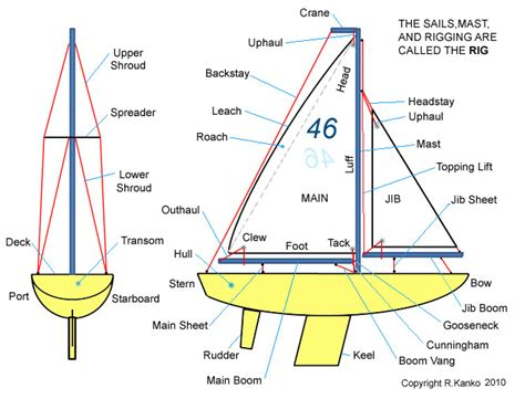 nautical terms for sides of a boat get started