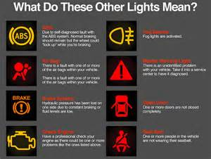 interpretations of the lights on your car dashboard