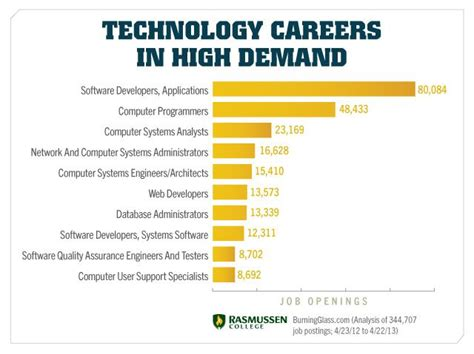 Post Mba Careers In Technology by Post The Comprehensive Guide To Finding Your