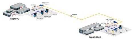 media converter visio stencil fiber media converter visio stencils 28 images cisco