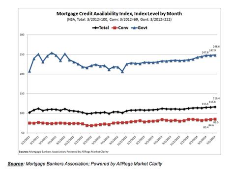 Mba Total Cost Mortgage Housingwire by Mba Jumbo Loans Drive Mortgage Credit Availability 2014