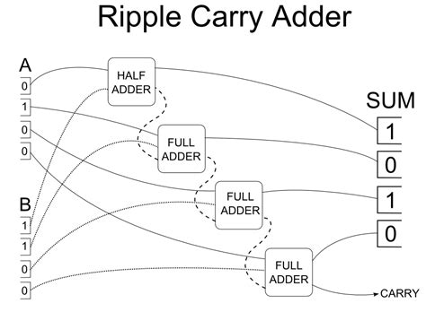 logic diagram of 4 bit ripple carry adder on logic images