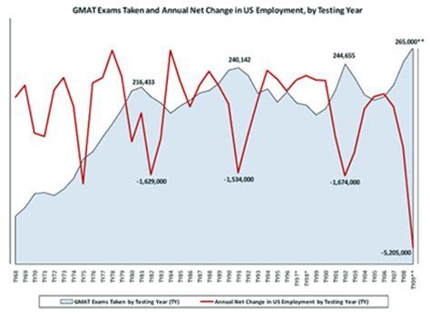 Mba Demand In Usa Gmac by How Economic Forces Shape The Mba Pipeline