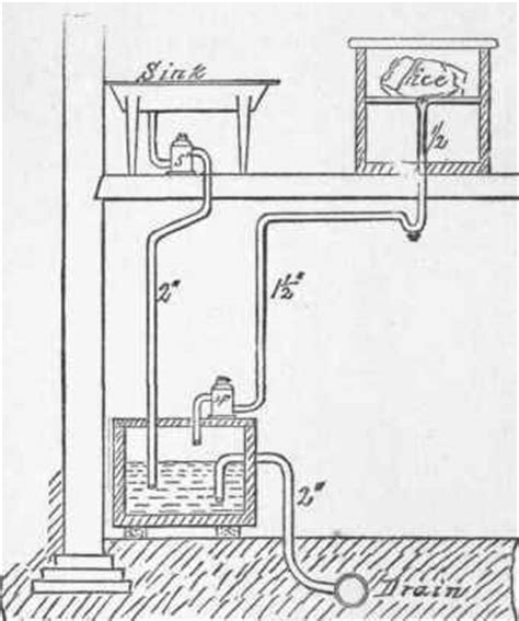 House Plumbing Problems Plumbing Problems Vent Pipe Plumbing Problems