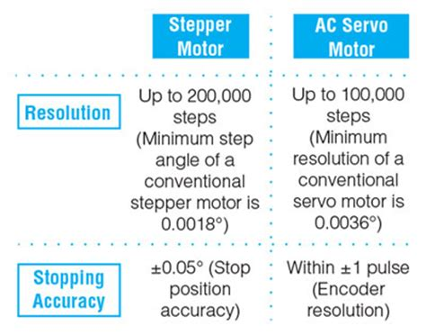 difference between and motor pdf difference between stepper motor and servo motor pdf