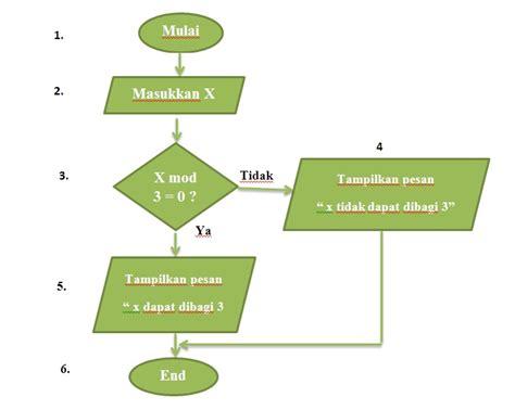cara membuat nasi goreng menggunakan flowchart algoritma dan diagram alir kaaeka s blog
