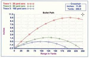 Barnes Ballistic Chart Travis Haley On Holdover And Sight Over Bore Kr 15 Info