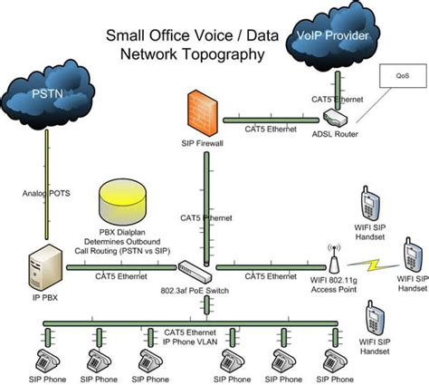 ip pbx diagram basic phone system deployment voip supply