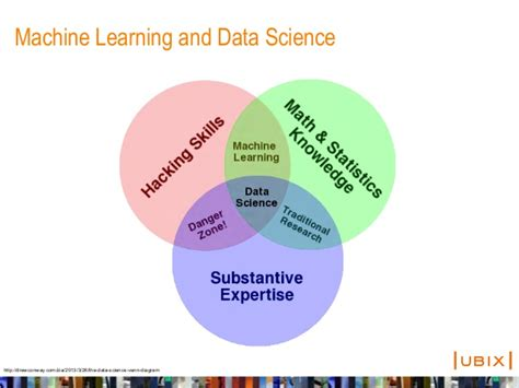 machine learning venn diagram machine learning streams with spark 1 0