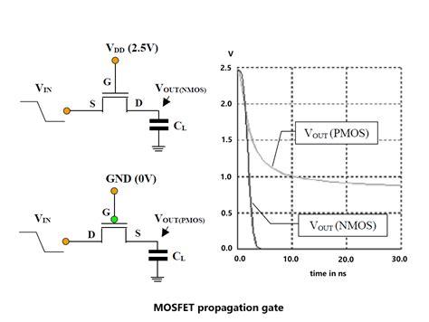 transistor gate terminal digital cmos circuits tutorial next gr