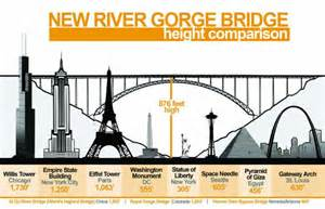 Rivers Height New River Gorge Bridge Height Comparison West Virginia
