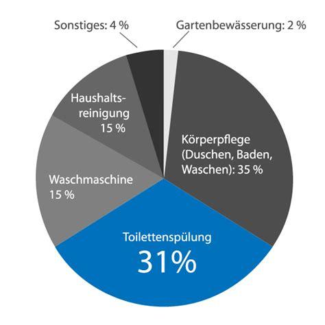 Wasserverbrauch 2 Personen Haushalt Pro Jahr M3 4916 wasserverbrauch 2 personen haushalt pro jahr h tten sie