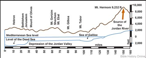 what is a cross section on a map map of the jordan river cross section bible history online