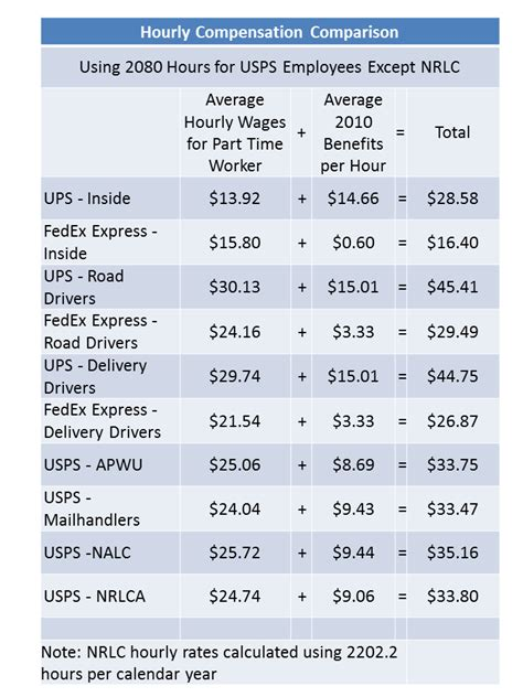Post Office Salary by Courier Express And Postal Observer Compensation