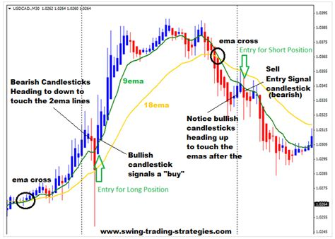 how to swing trade forex karma trades august 2014