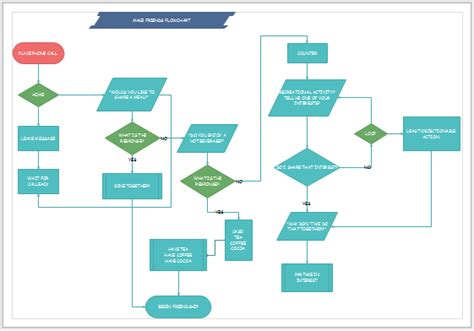 Paper Flow Chart - how to print a large flowchart