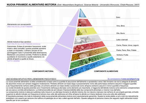 dati alimenti file piramide alimentare motoria jpg wikimedia commons