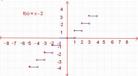 greatest integer function math tutorvista