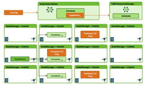 docker hadoop tutorial docker kubernetes on apache hadoop yarn