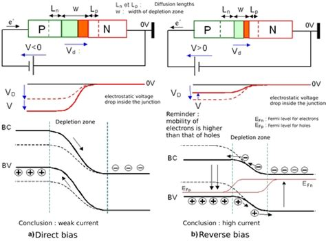 pn junction forward and biasing thermodynamics change of chemical potential in forward biased pn junction physics stack exchange