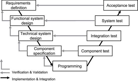 v model diagram in software testing images how to guide