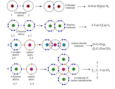 what is covalent bonding explain with exle i 3061843