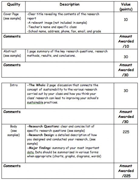 design competition rubrics research report guidelines self evaluation rubric wild