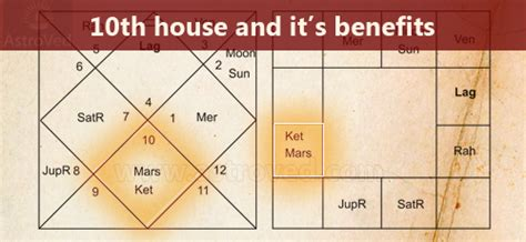 tenth house astrology significance and benefits of 10th house