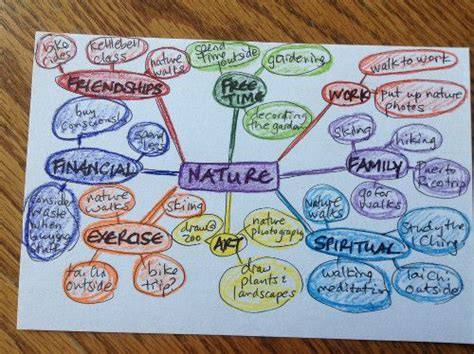 patterns in nature mind map amy p s mind map of her word guidepost 4 mapping your