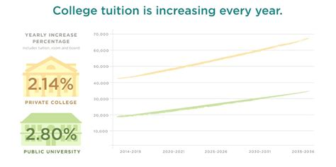 projected tuition costs are terrifying business insider