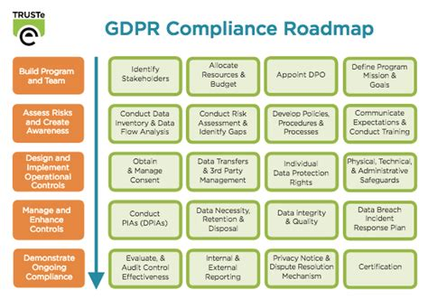 What You Need To Know About The Gdpr Practical Steps To Gdpr Privacy Impact Assessment Template