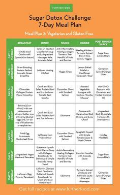 Macro Counting Vs Sugar Detox by Sugar Free Diet Plan 1 Week Meal Plan Pdf Sugar Free