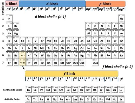 How To Find Electrons On Periodic Table by Ch150 Chapter 2 Atoms And Periodic Table Chemistry