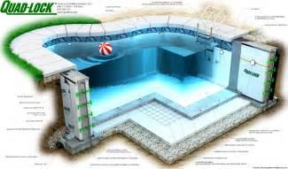 Ordinary Icf Basement Cost #6: ICF-Pool-Details.jpg