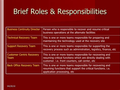 Business Continuity Team Roles And Responsibilities Best Team Roles And Responsibilities Ppt