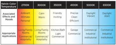Lower color temperatures up to 3000k are called warm white colors