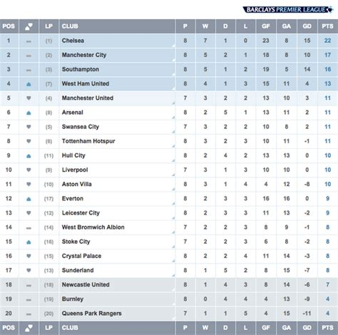 epl table yesterday premier league table games left brokeasshome com