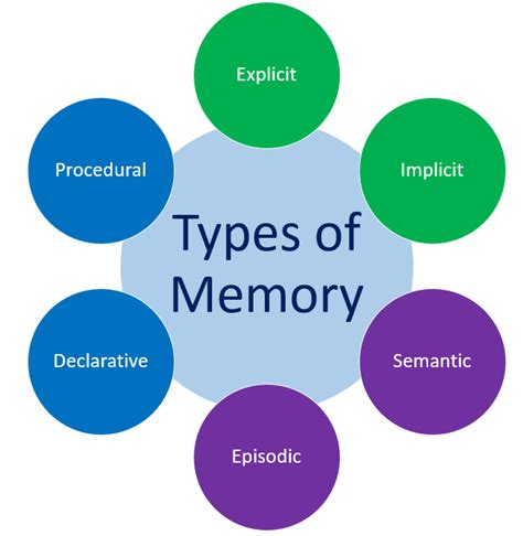 Types Of by Types Of Memory