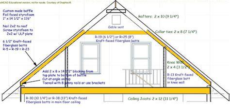 attic truss room size attic truss room size calculator book covers room in attic truss sizes vendermicasa