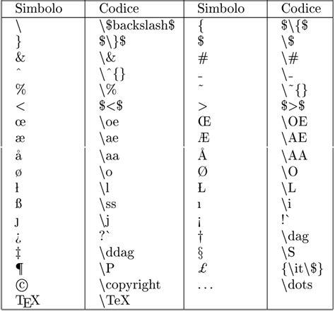 lettere speciali tastiera a2 tex caratteri