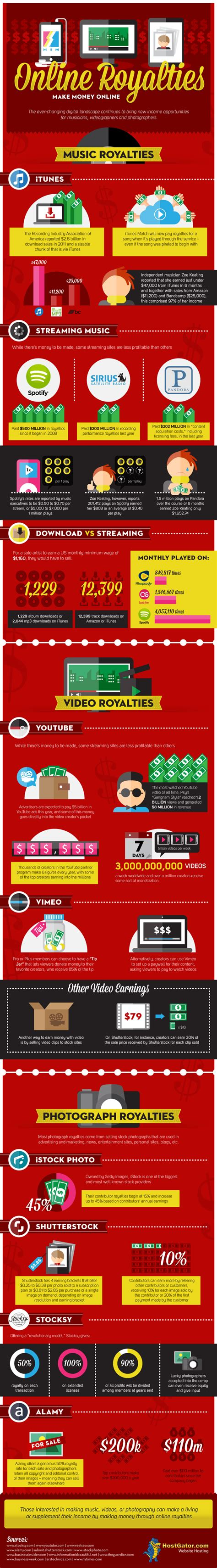 Making Money Online 2014 - infographic online royalties make money online hostgator blog