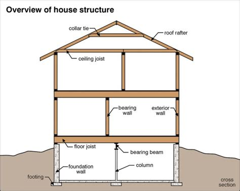 structural design of house moisture is the 1 enemy of any home part 1