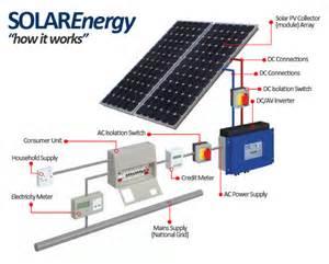 solar panels solar power