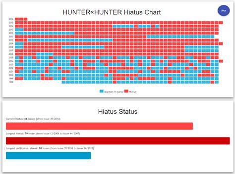 hunter x hunter hiatus 2015 status resmi tahun 2015 tidak ada satupun chapter hunter x