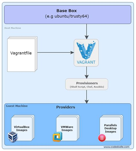vagrant workflow vagrant getting started create and environments