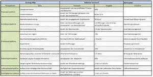 Word Vorlage Vwa Arbeitsplanung Metall Zum Beispiel Den Arbeitsplan Fr Die Insp 2 Bmw 523i Bj 98 02 Mit