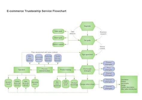 Blueprint Maker Free e commerce flowchart examples and templates