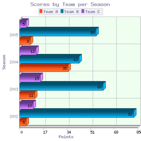 charts and graphs maker misc development tools 2d 3d horizontal bar graph for php